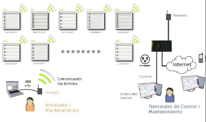 telecontrol