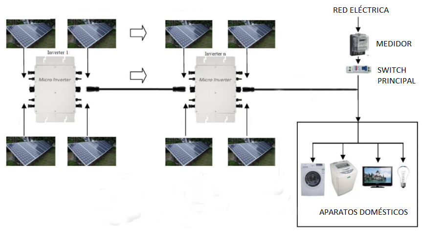 kit interconexión a cfe solar