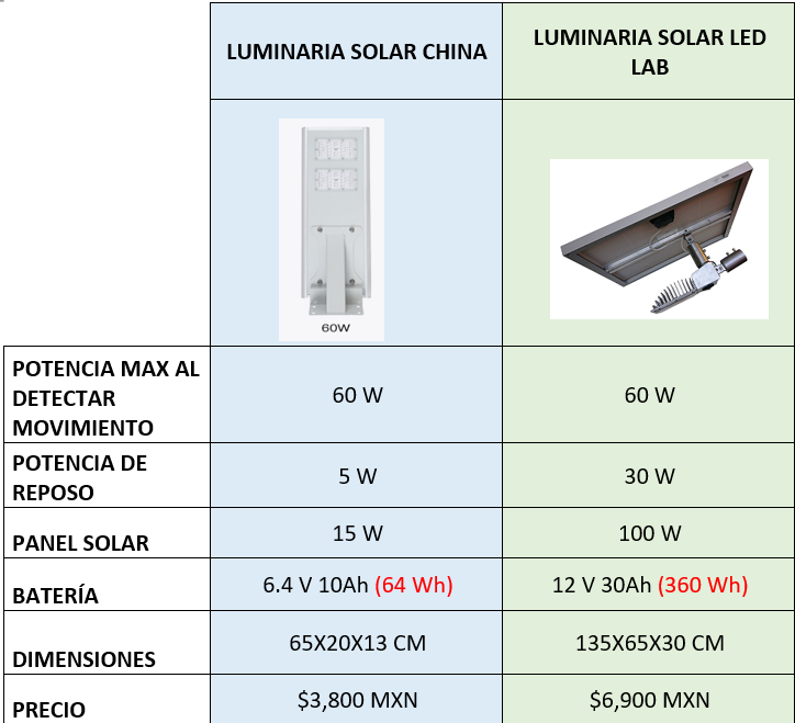 TABLA COMPARATIVA LÁMPARA SOLAR CHINA VS LED LAB